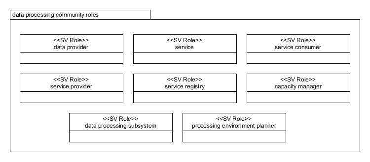 Data Processing Community Roles