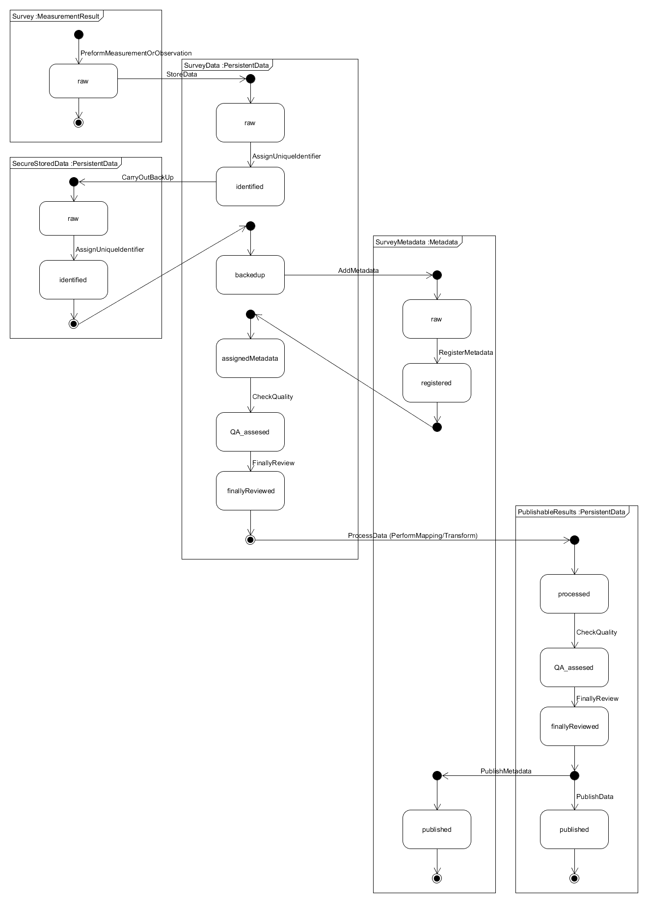 Notation Of Information Viewpoint Models Envri Collaboration And Example State Diagram Pictures Figure 7 An Iv Object Evolution